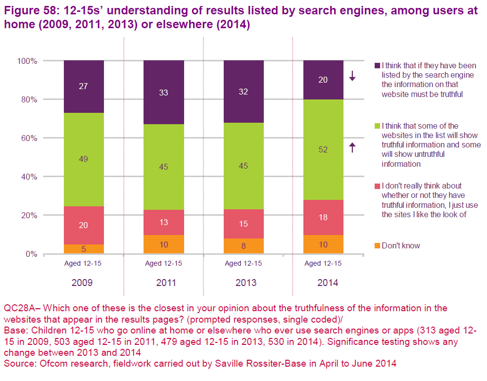 Search engine understanding Ofcom 2014